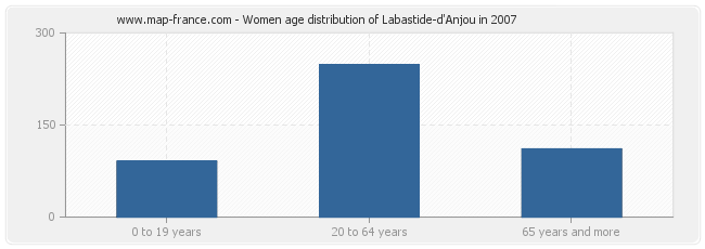 Women age distribution of Labastide-d'Anjou in 2007