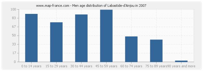 Men age distribution of Labastide-d'Anjou in 2007