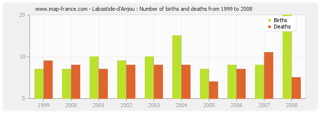 Labastide-d'Anjou : Number of births and deaths from 1999 to 2008