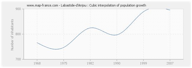 Labastide-d'Anjou : Cubic interpolation of population growth
