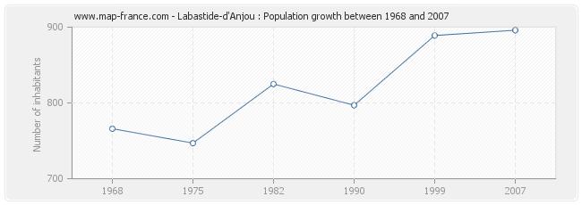 Population Labastide-d'Anjou