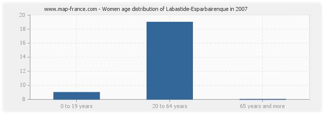 Women age distribution of Labastide-Esparbairenque in 2007