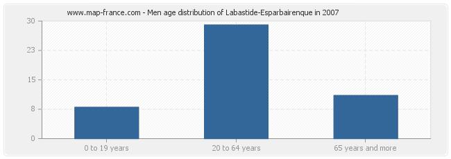 Men age distribution of Labastide-Esparbairenque in 2007
