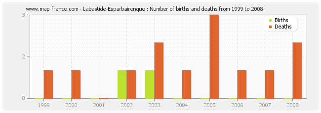 Labastide-Esparbairenque : Number of births and deaths from 1999 to 2008