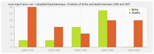 Labastide-Esparbairenque : Evolution of births and deaths between 1968 and 2007