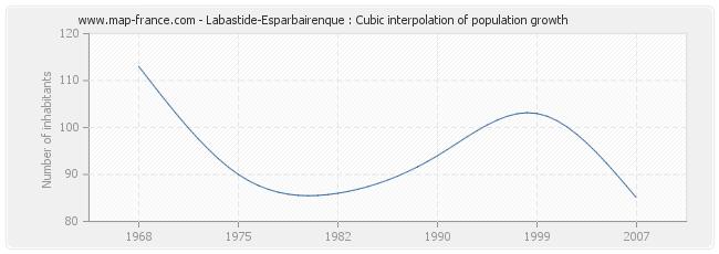 Labastide-Esparbairenque : Cubic interpolation of population growth