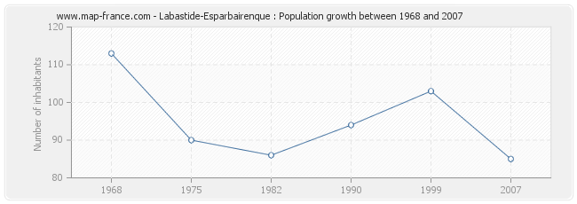 Population Labastide-Esparbairenque