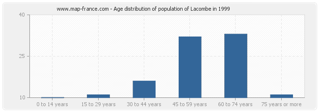 Age distribution of population of Lacombe in 1999