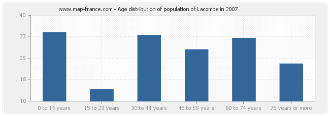 Age distribution of population of Lacombe in 2007