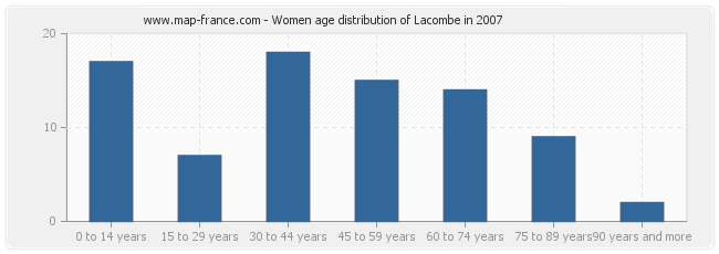 Women age distribution of Lacombe in 2007
