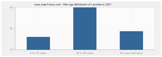 Men age distribution of Lacombe in 2007