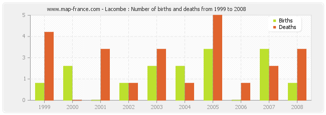 Lacombe : Number of births and deaths from 1999 to 2008