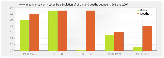 Lacombe : Evolution of births and deaths between 1968 and 2007