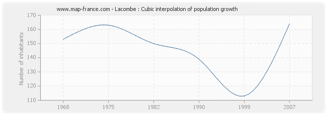 Lacombe : Cubic interpolation of population growth