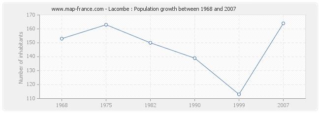 Population Lacombe