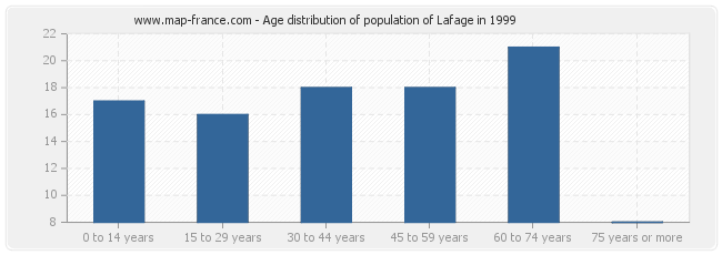 Age distribution of population of Lafage in 1999