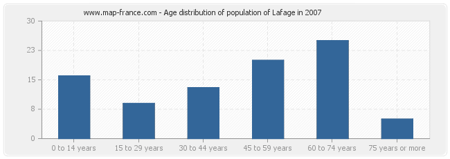 Age distribution of population of Lafage in 2007