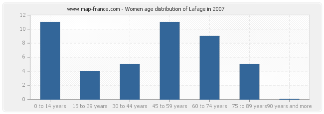 Women age distribution of Lafage in 2007