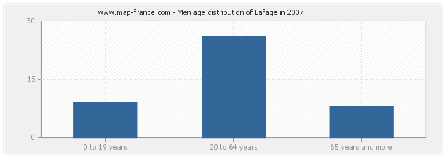 Men age distribution of Lafage in 2007
