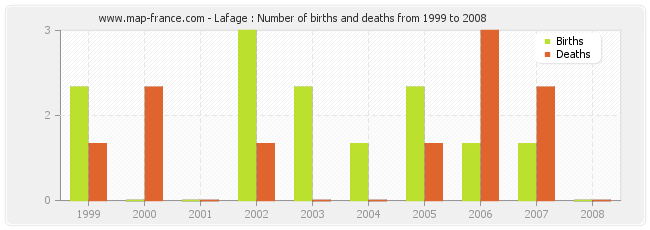 Lafage : Number of births and deaths from 1999 to 2008