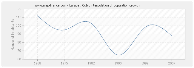 Lafage : Cubic interpolation of population growth