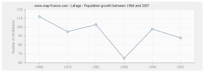 Population Lafage