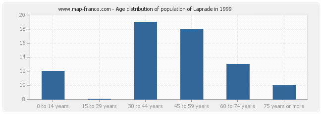 Age distribution of population of Laprade in 1999