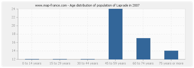 Age distribution of population of Laprade in 2007