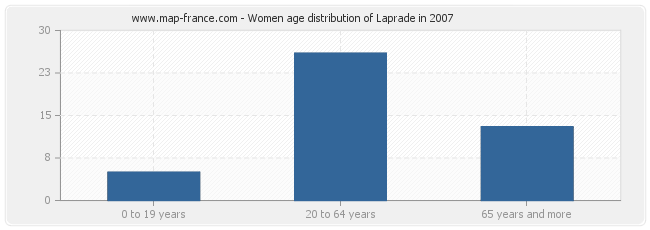 Women age distribution of Laprade in 2007