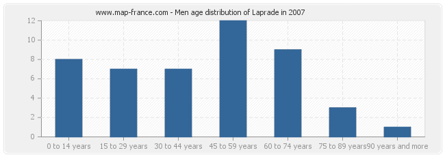 Men age distribution of Laprade in 2007