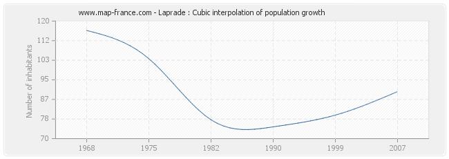 Laprade : Cubic interpolation of population growth