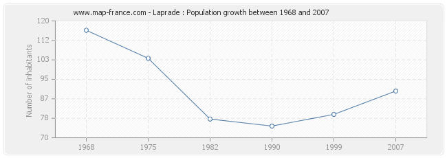 Population Laprade
