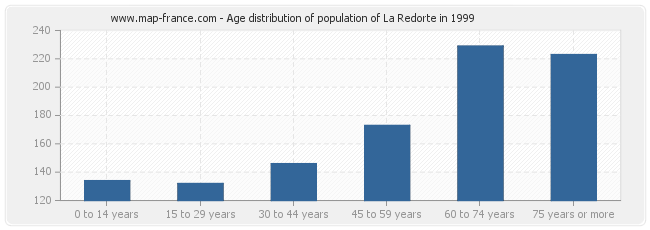 Age distribution of population of La Redorte in 1999