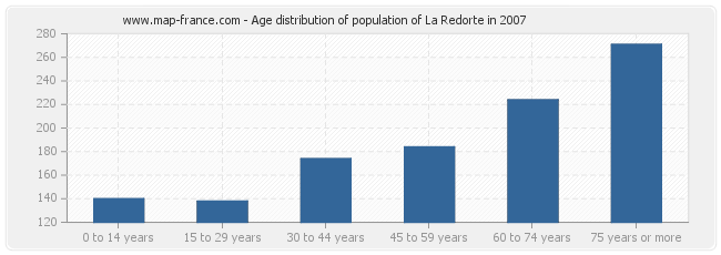 Age distribution of population of La Redorte in 2007