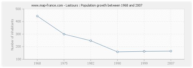 Population Lastours