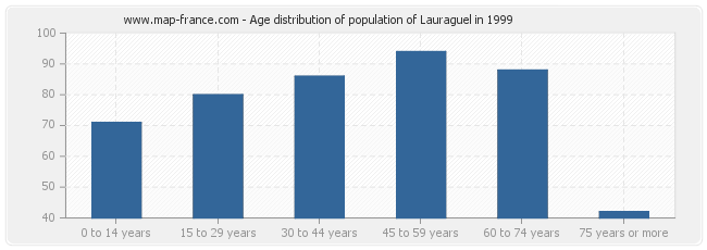 Age distribution of population of Lauraguel in 1999