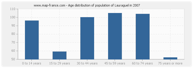 Age distribution of population of Lauraguel in 2007