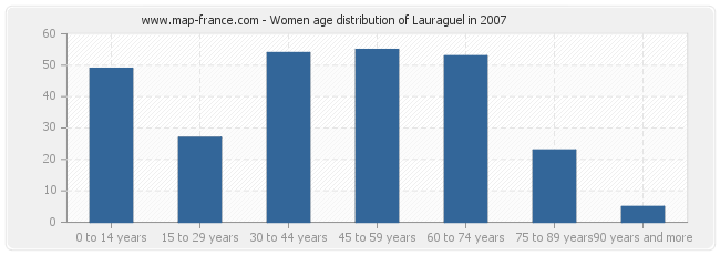 Women age distribution of Lauraguel in 2007