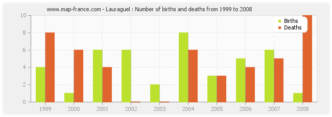 Lauraguel : Number of births and deaths from 1999 to 2008