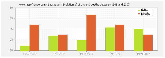 Lauraguel : Evolution of births and deaths between 1968 and 2007