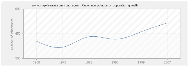 Lauraguel : Cubic interpolation of population growth