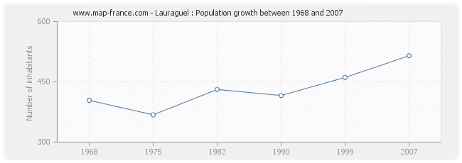 Population Lauraguel