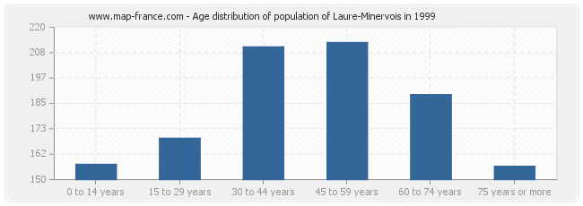 Age distribution of population of Laure-Minervois in 1999