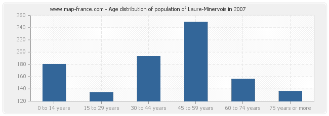 Age distribution of population of Laure-Minervois in 2007