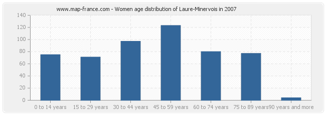 Women age distribution of Laure-Minervois in 2007
