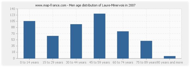 Men age distribution of Laure-Minervois in 2007