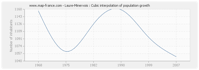 Laure-Minervois : Cubic interpolation of population growth