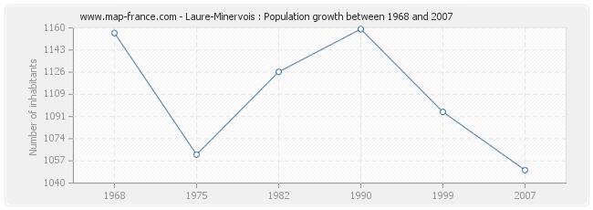 Population Laure-Minervois