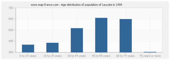 Age distribution of population of Leucate in 1999