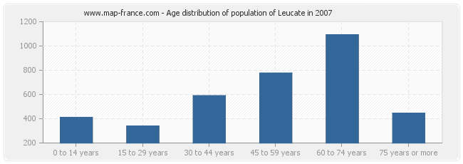 Age distribution of population of Leucate in 2007